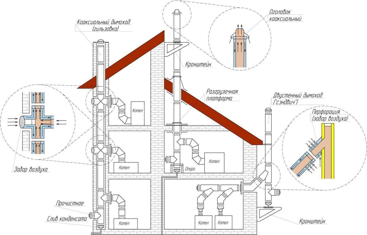 Схема размещения коллективных коаксиальных дымоходов.  Сам стояк дымовой трубы опирается на специальные промежуточные...